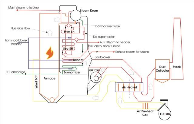 skema boiler #4 dan #5 PLTU muara karang